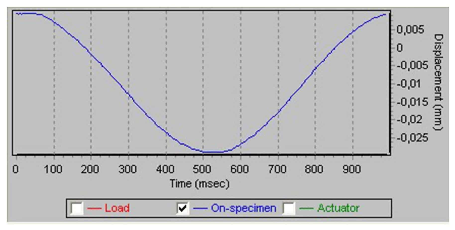 La deformazione di tipo sinusoidale applicata al travetto
