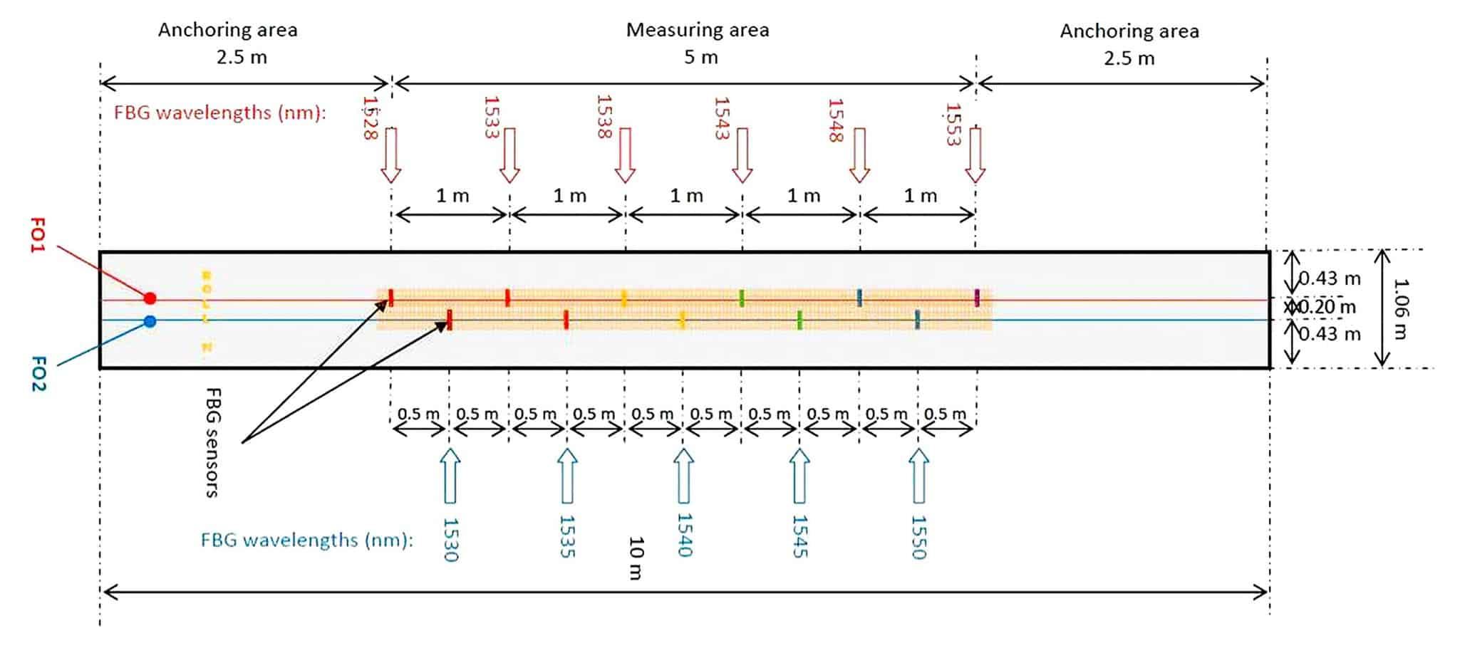 Lo schema dei sensori FBG installati per il monitoraggio del campo prova