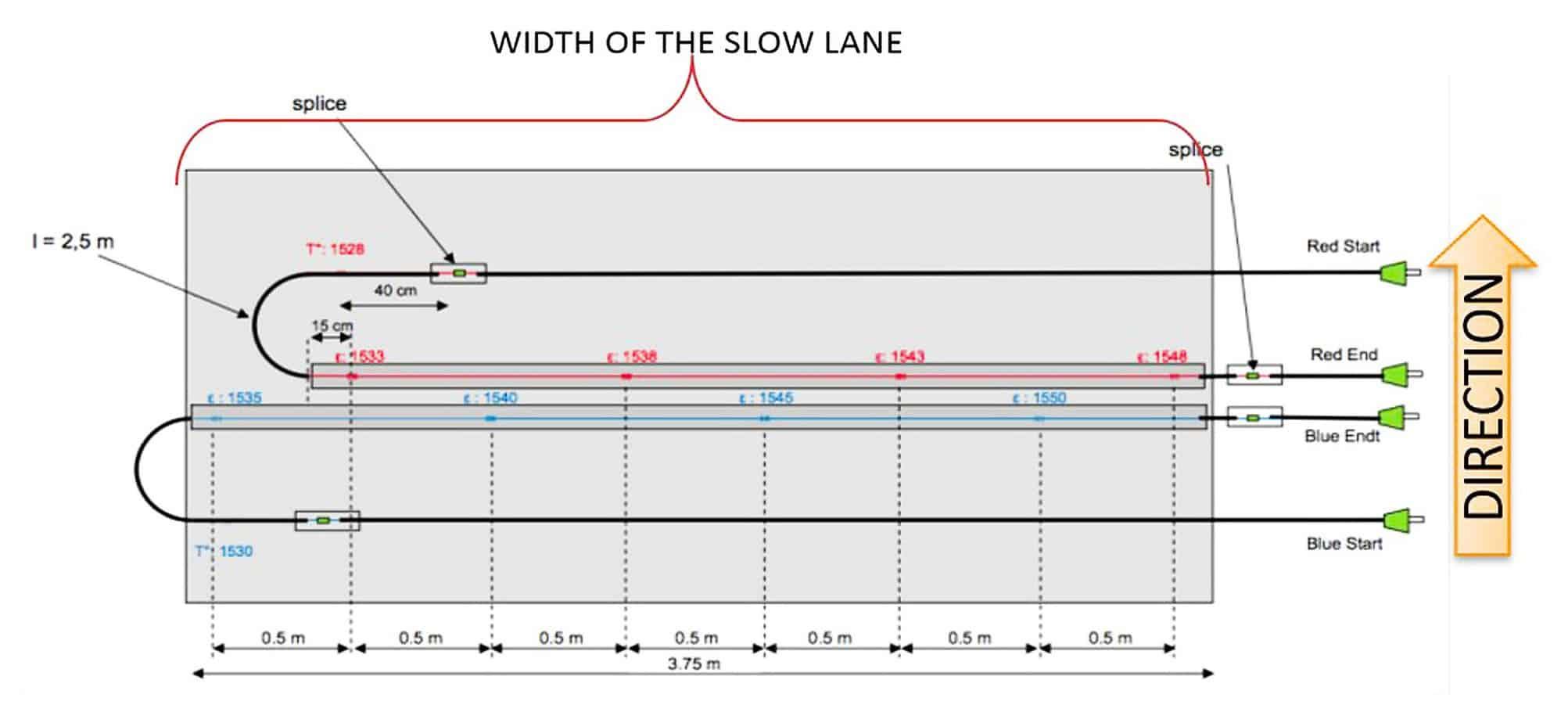 Lo schema tipo del portale di monitoraggio utilizzato per l'intervento sulla A4