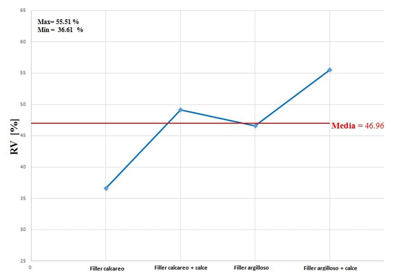 I risultati del test Rigden Voids