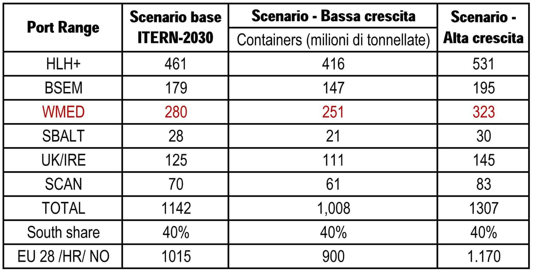 La previsione e il confronto fra gli scenari del traffico container nei Port Range