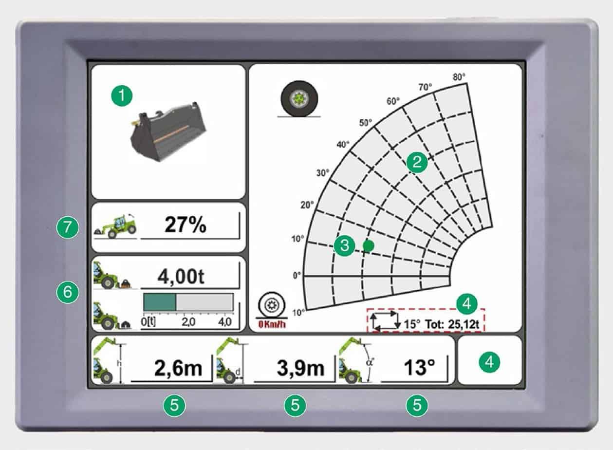 La tecnologia Dynamic Load Control