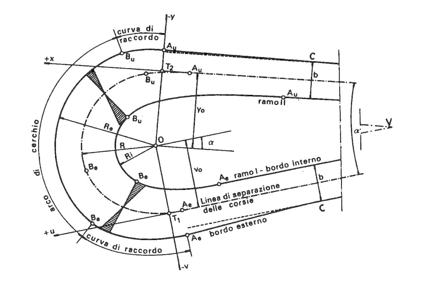 La progettazione dei tornanti stradali per la viabilit for Disegnare un progetto