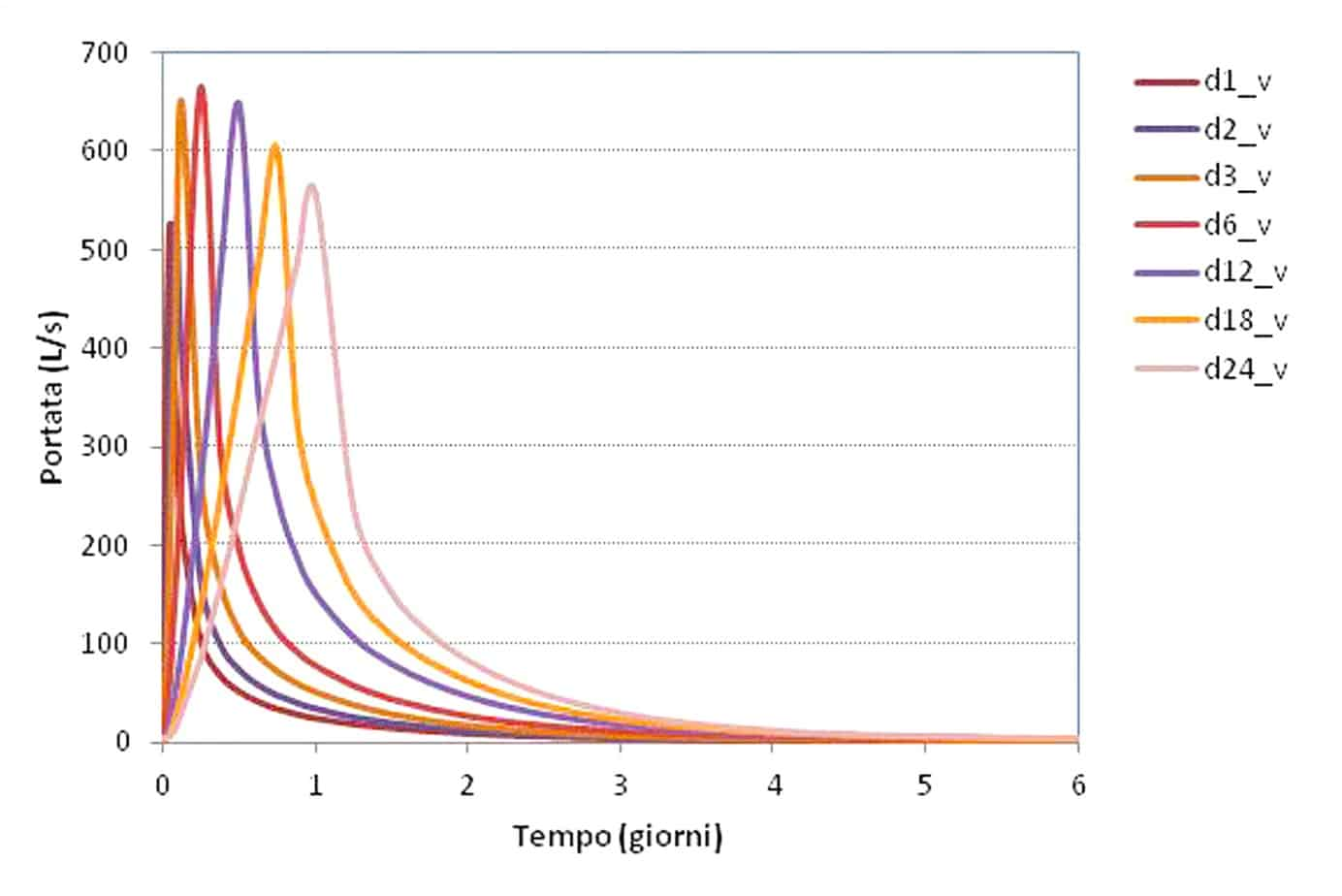 I risultati delle simulazioni con ricarica a distribuzione costante complessivi dell'intero tracciato. Ogni curva rappresenta una simulazione di durata diversa