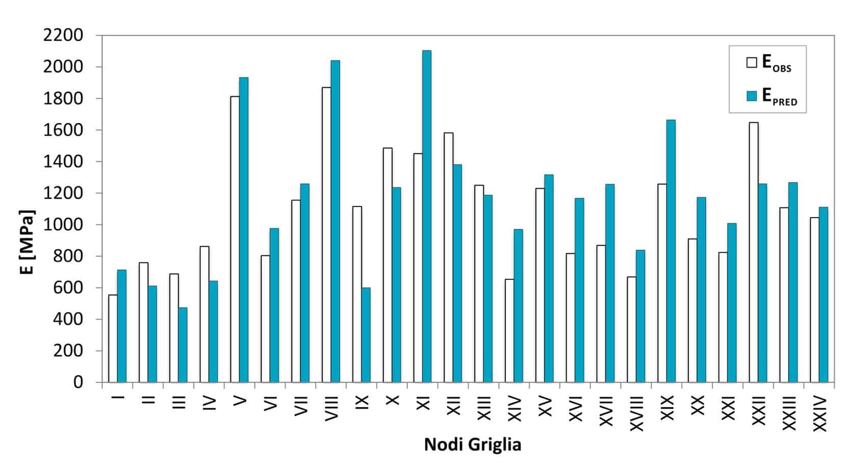I risultati della validazione del modello di calcolo: il confronto tra i valori assoluti dei moduli elastici osservati e predetti