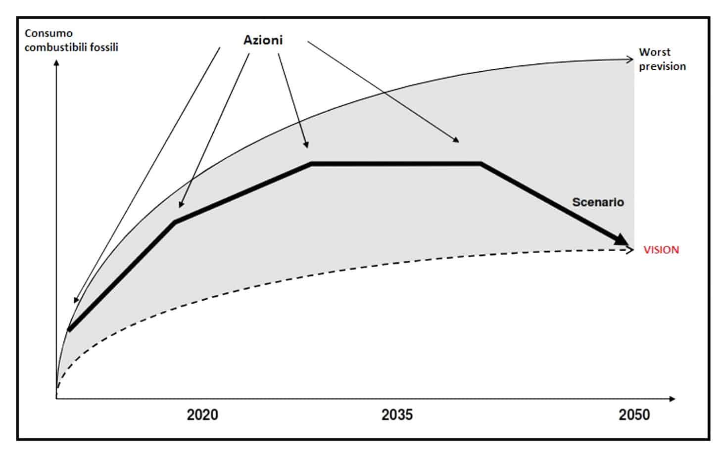 La tendenza media (Vision) per la dipendenza dai combustibili fossili: modalità e distribuzione delle azioni