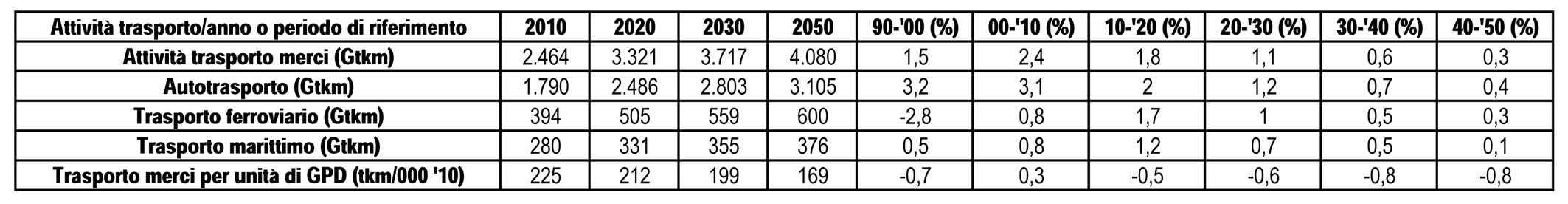 Lo sviluppo delle singole attività di trasporto per anno e periodo di riferimento
