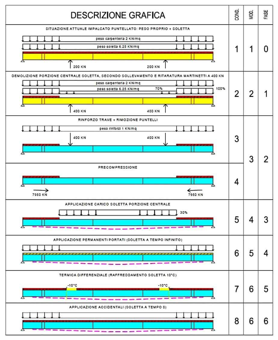 Lo schema riepilogativo delle fasi di calcolo