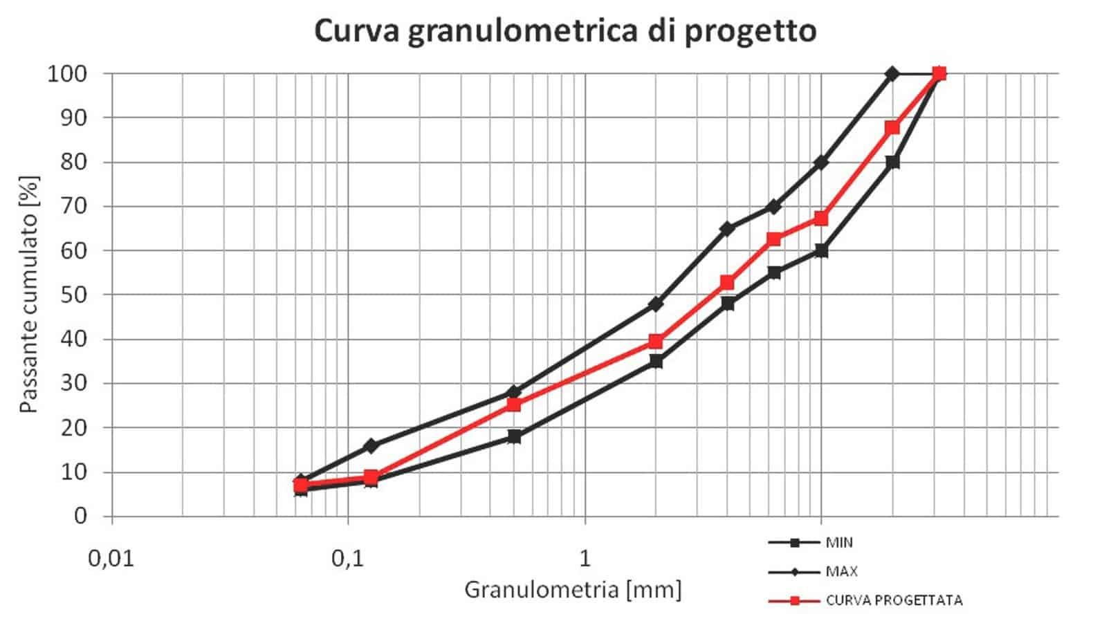 L'analisi granulometrica di progetto della miscela mista alto modulo