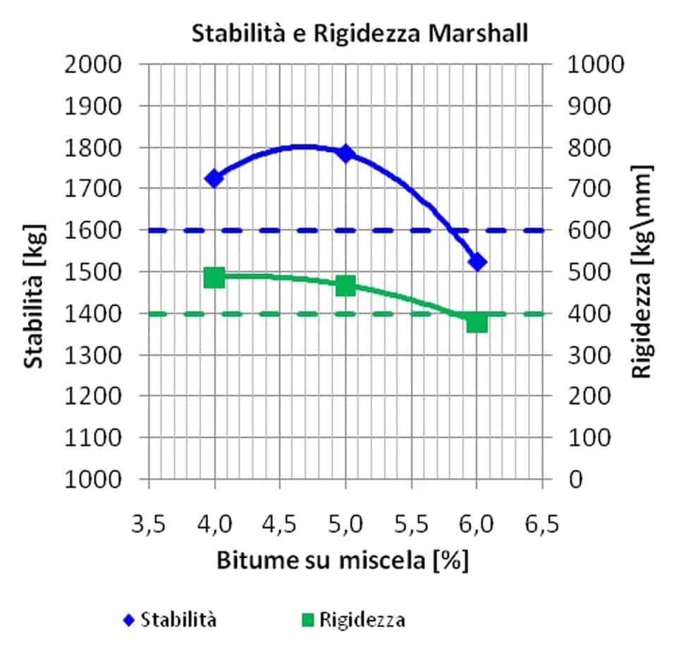 I risultati medi della prova Marshall su campioni di mista alto modulo
