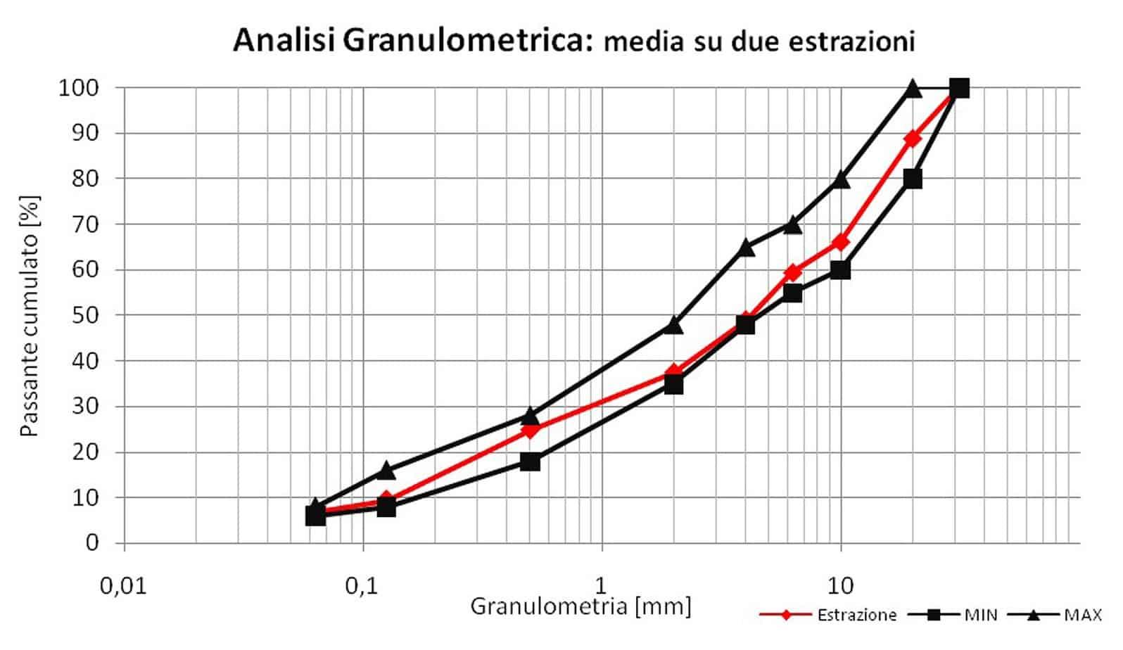 L'analisi granulometrica mista alto modulo - Laboratorio Iterchimica Srl (media su due estrazioni)
