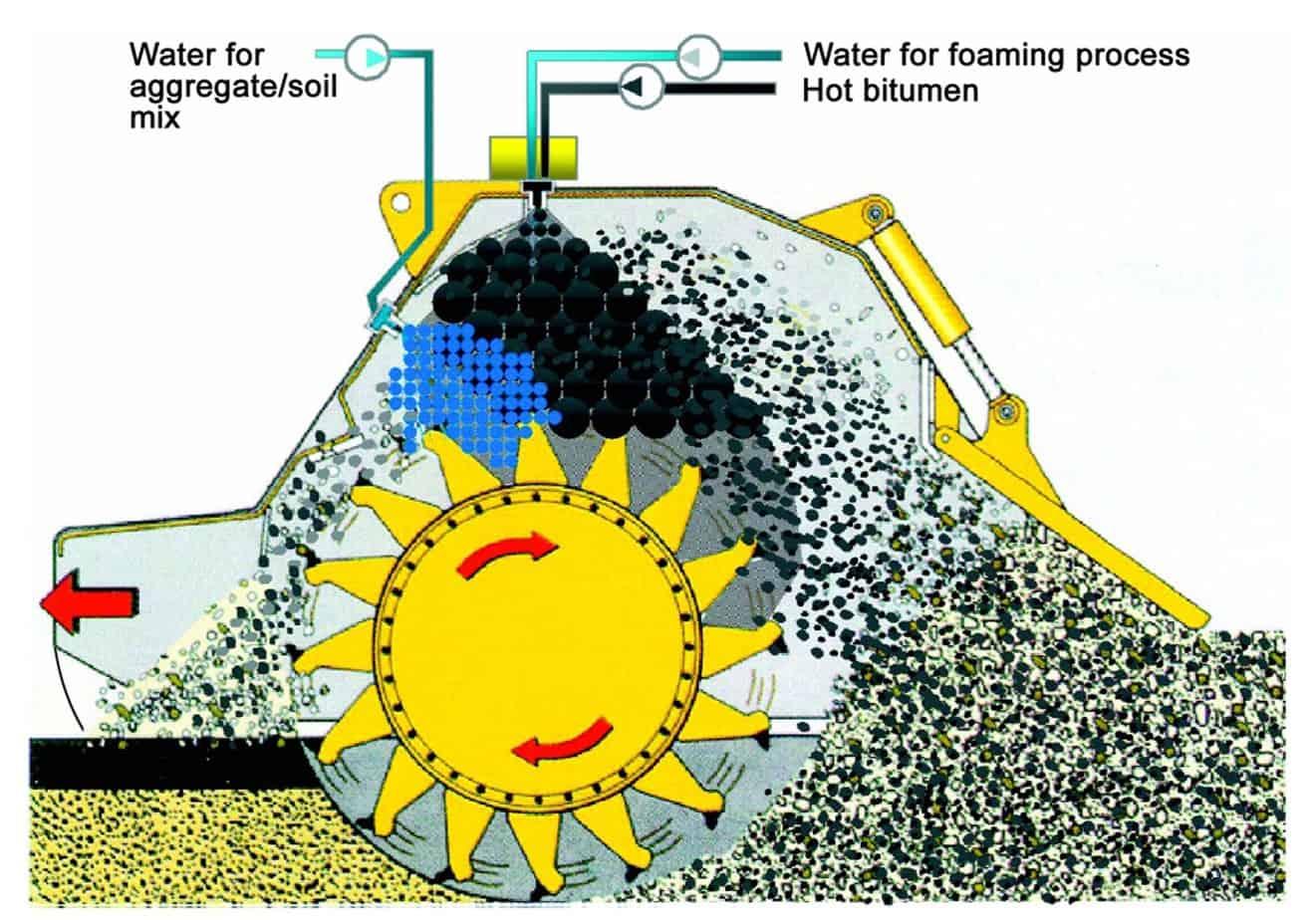 Il rotore universale MPH garantisce sminuzzamento e mescolamento del materiale