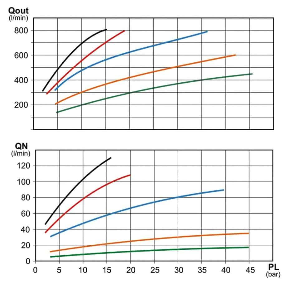 La quantità in entrata (QN) (tabella in alto) e in uscita (Qout) (tabella in basso) all'ugello