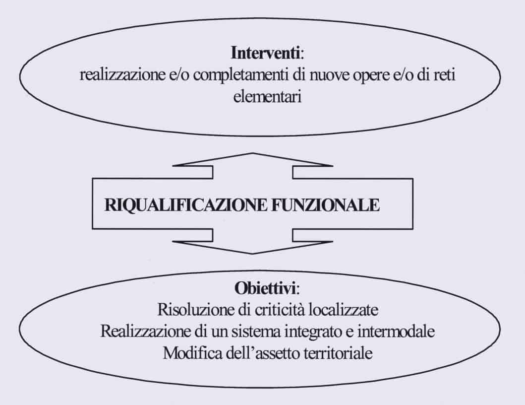 Gli interventi e obiettivi della riqualificazione funzionale