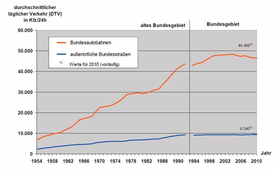 Lo sviluppo della rete stradale principale (Längenentwicklung des Bundesfernstraßennetzes): il grafico è relativo all'estensione della rete nel periodo Gennaio 1980-Gennaio 2011. Autostrade (autobahnen) e altre Strade Statali (ausse örtliche bundestrasse) alla soglia temporale del 2010 (werte fuer 2010 vorlaeufig). In ascissa gli anni. Sino al 1990, i dati sono relativi al solo territorio federale (altes Bundesgebiet). In ordinata il TGM in veicoli/giorno (durchschnittlicher taeglicher Verkehr (DTV) in Kfz/24 ore)