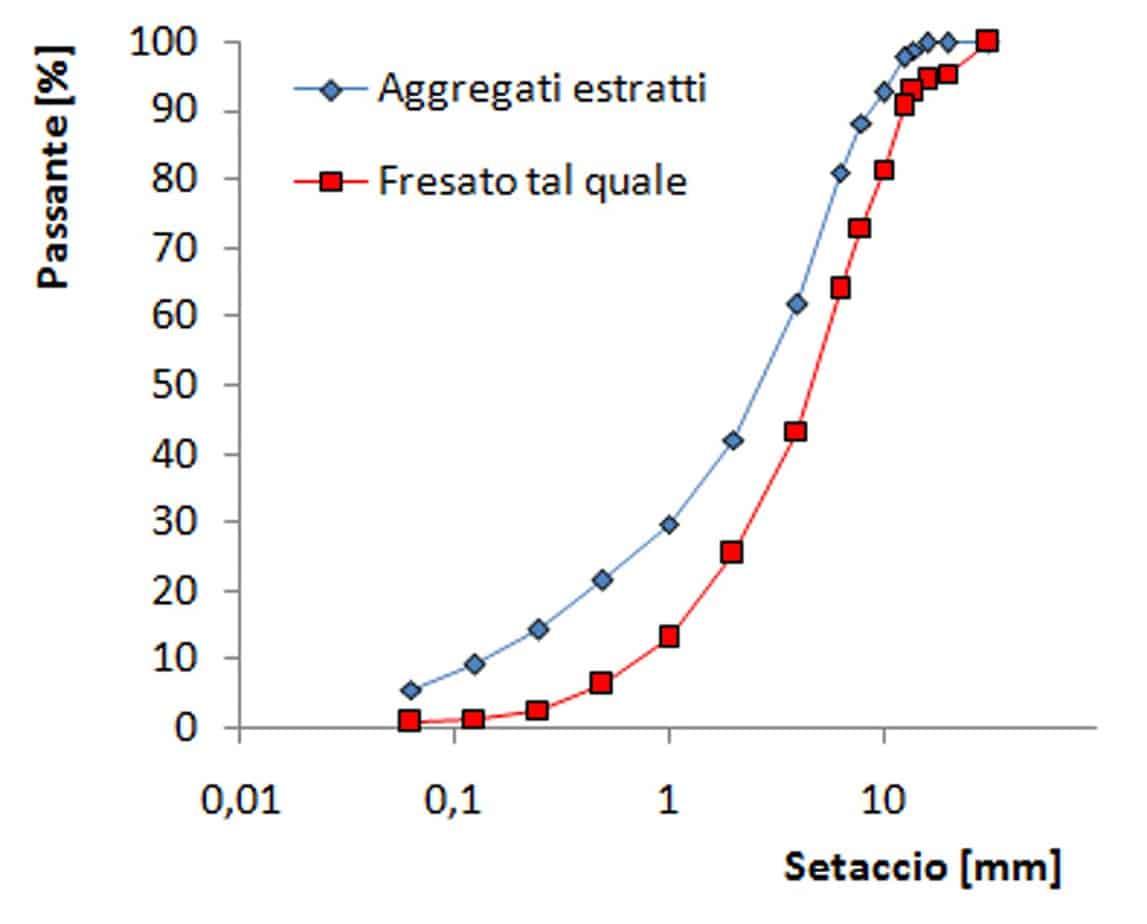La distribuzione granulometrica del fresato tal quale e post estrazione