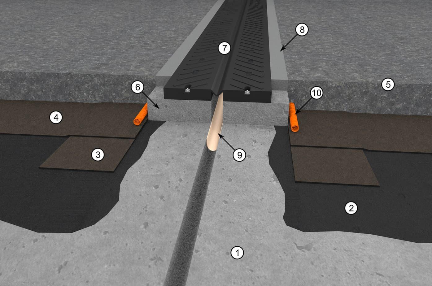 Il dettaglio del giunto di dilatazione:  supporto-soletta in cemento armato; primer bituminoso Polyprimer HP 45 Professional o Idroprimer o primer epossidico Epoxy Primer; membrana di rinforzo Polyglass in SBS; membrana impermeabilizzante per ponti Polyglass (tipo Polybond HP, Polyflex HP, Elastoflex HP, Evolight HP o Polyflex Light HP); pavimentazione-binder stradale e strato di usura come da progetto; allettamento in malta; giunto di dilatazione; malta di riempimento con funzione di cuscinetto; scossalina; tubo di drenaggio