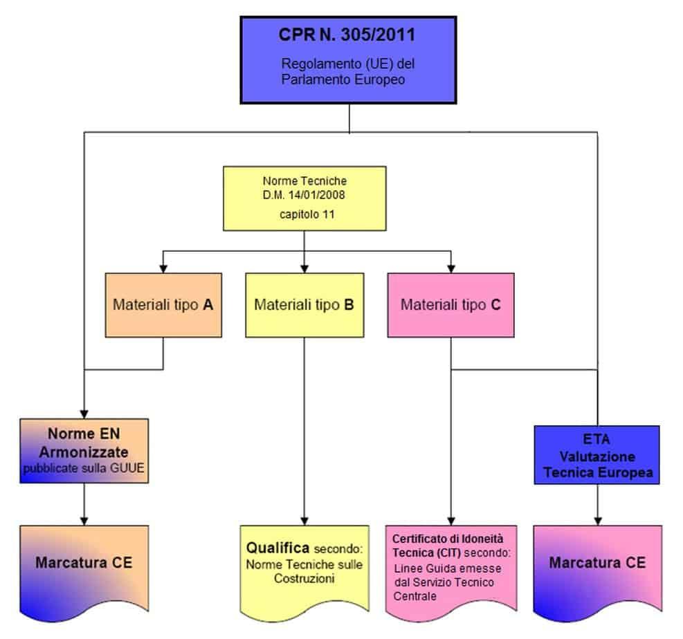 Lo schema a blocchi per la qualifica dei prodotti da costruzione