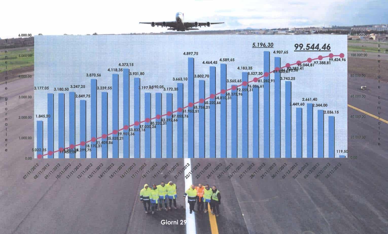 I lavori di riqualificazione e di adeguamento del 2012 all'aeroporto Catania Fontanarossa: in blu è rappresentata la produzione giornaliera; in rosso, il cumulativo