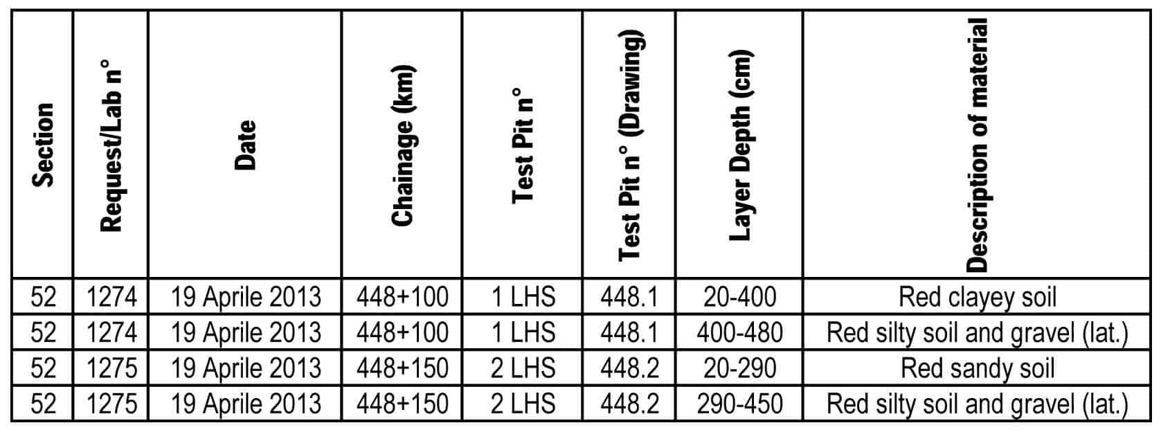 La proprietà dei materiali e la stima delle quantità presenti nelle potenziali cave di prestito lungo il tratto compreso tra Balama e Ruaca