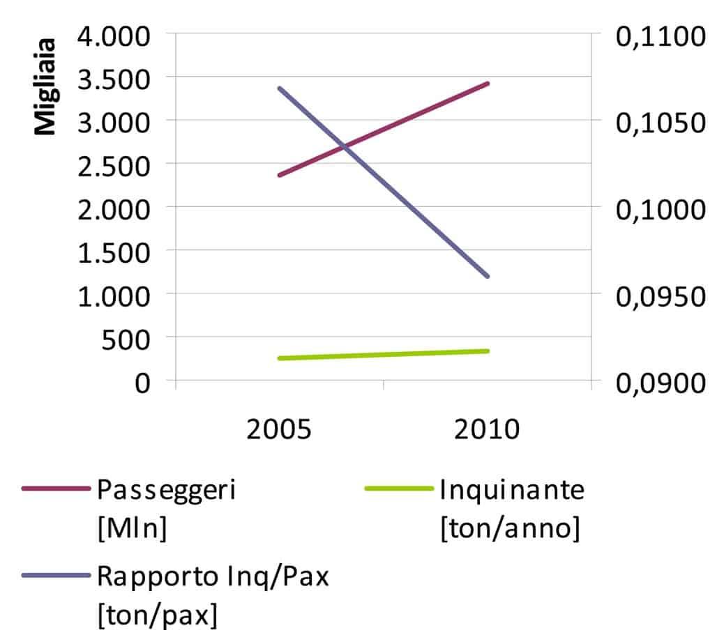 L'analisi inquinante/passeggeri