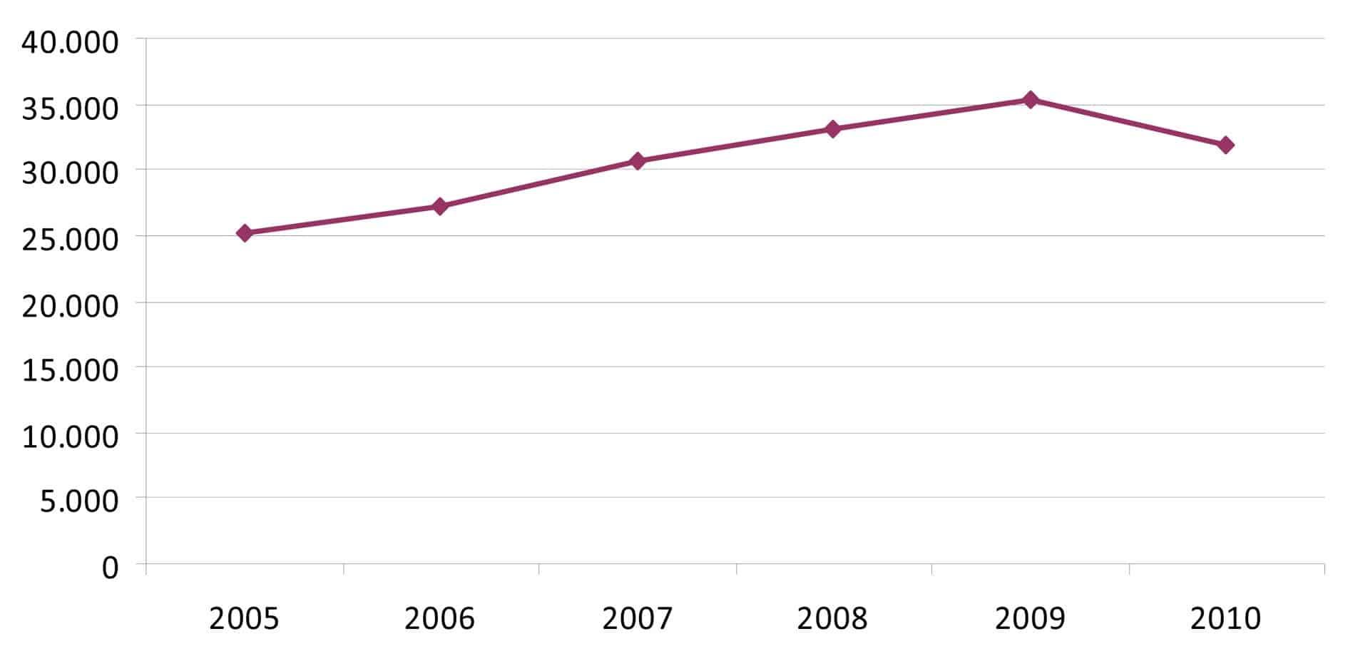 Il grafico del totale dell'Aviazione Commerciale