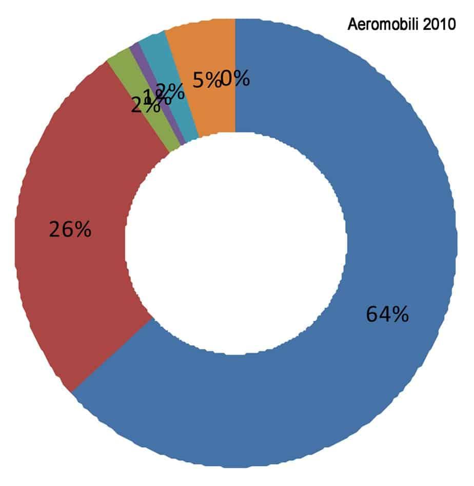 I movimenti degli aeromobili nel periodo 2005-2010