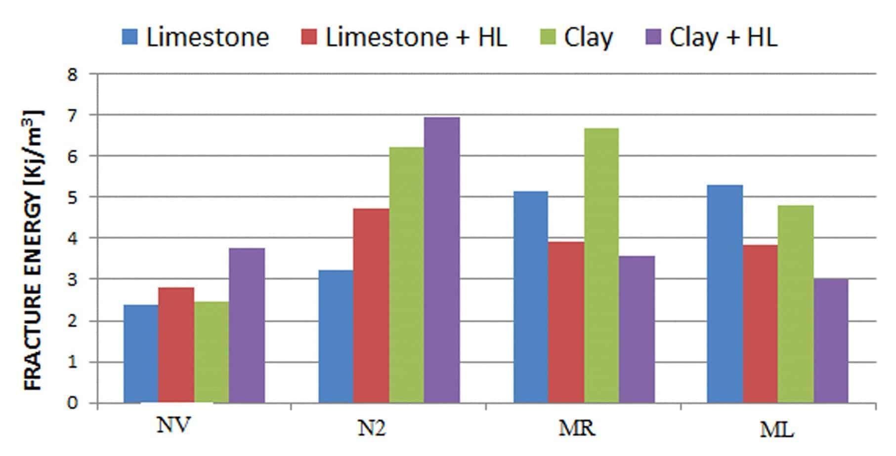 Gli effetti del filler sulla resistenza a trazione ed FE dei mastici
