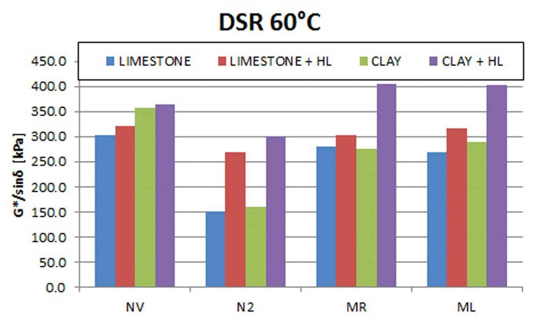 I risultati dei test DSR a 60°C