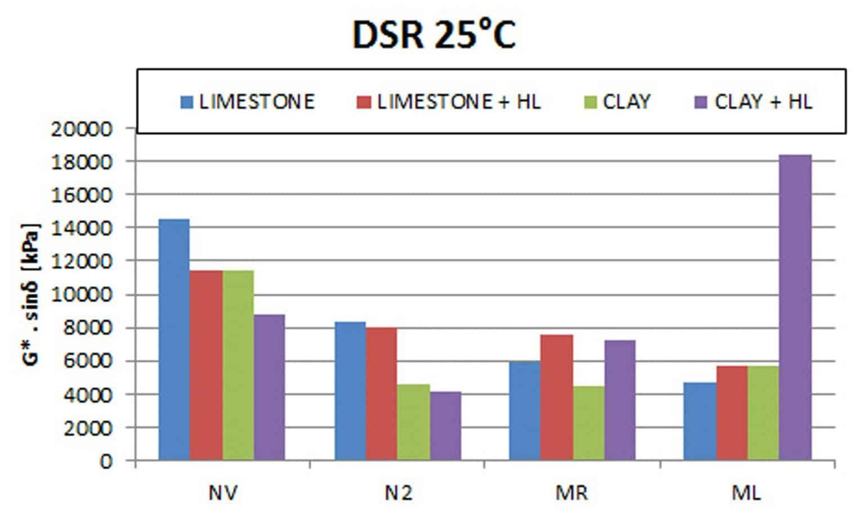 I risultati dei test DSR a 25°C