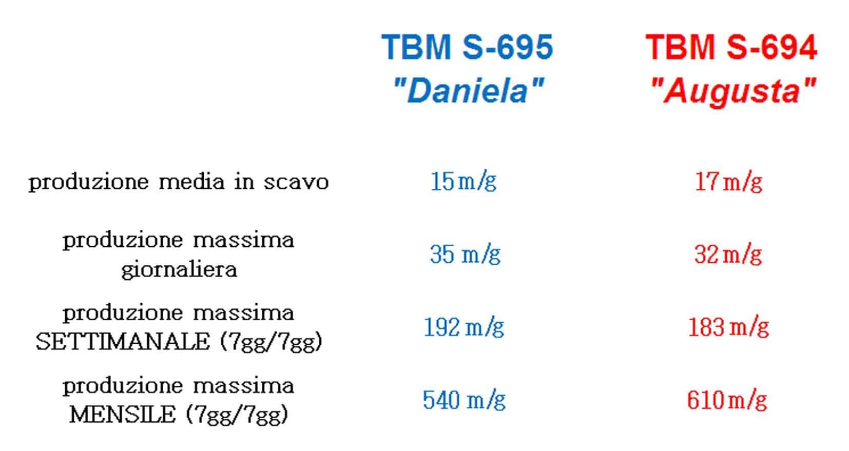 Le top performance delle due frese coinvolte nello scavo della tratta San Siro-Pozzo Parco