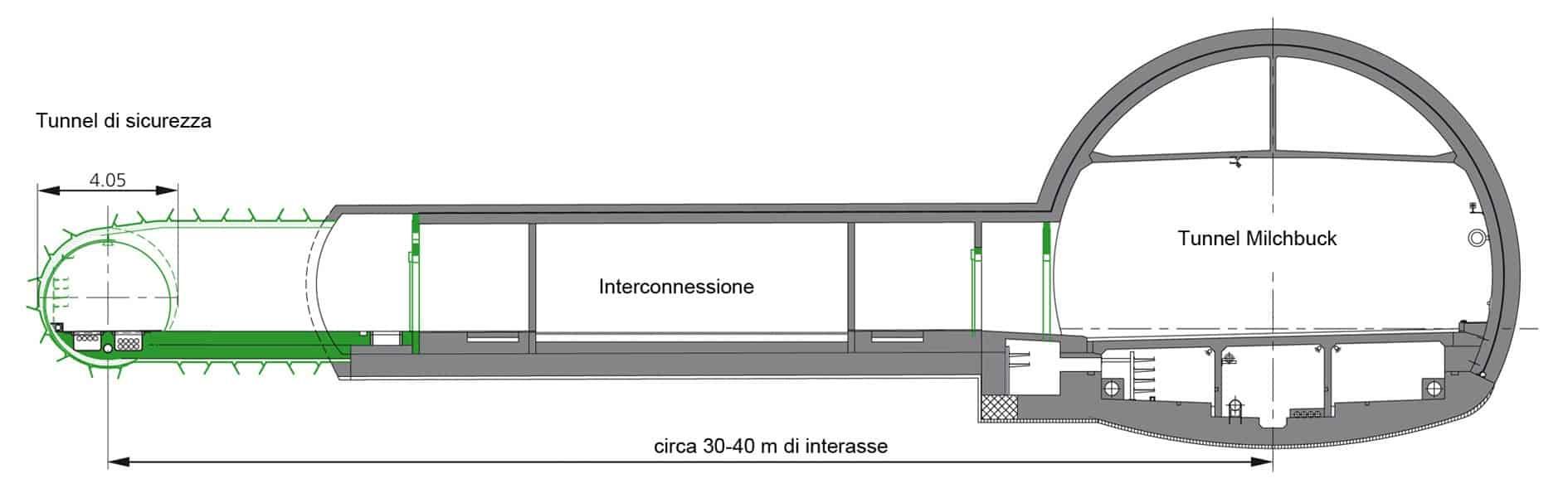La sezione trasversale del tunnel Milchbuck e delle estensioni realizzate (galleria di sicurezza e collegamenti)