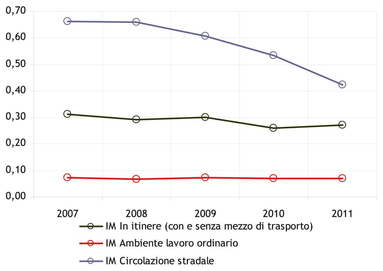 L'andamento storico degli indici di mortalità per l'incidentalità sul lavoro