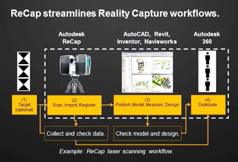 Autodesk ReCap permette di lavorare con i dati di reality capture in modo semplice, veloce ed economico