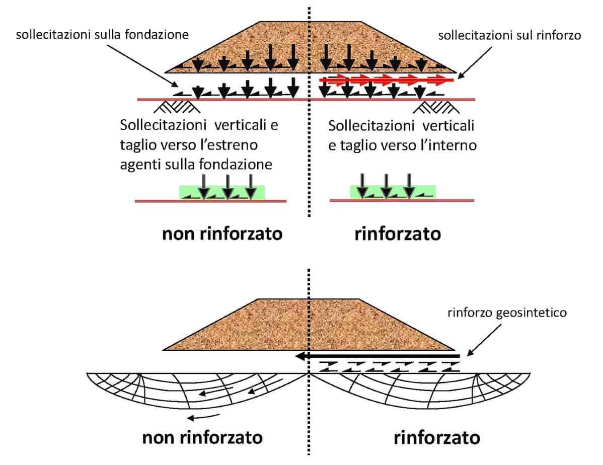 L'inserimento di un elemento di rinforzo fa sì che gli sforzi in trazione siano assorbiti dal geosintetico