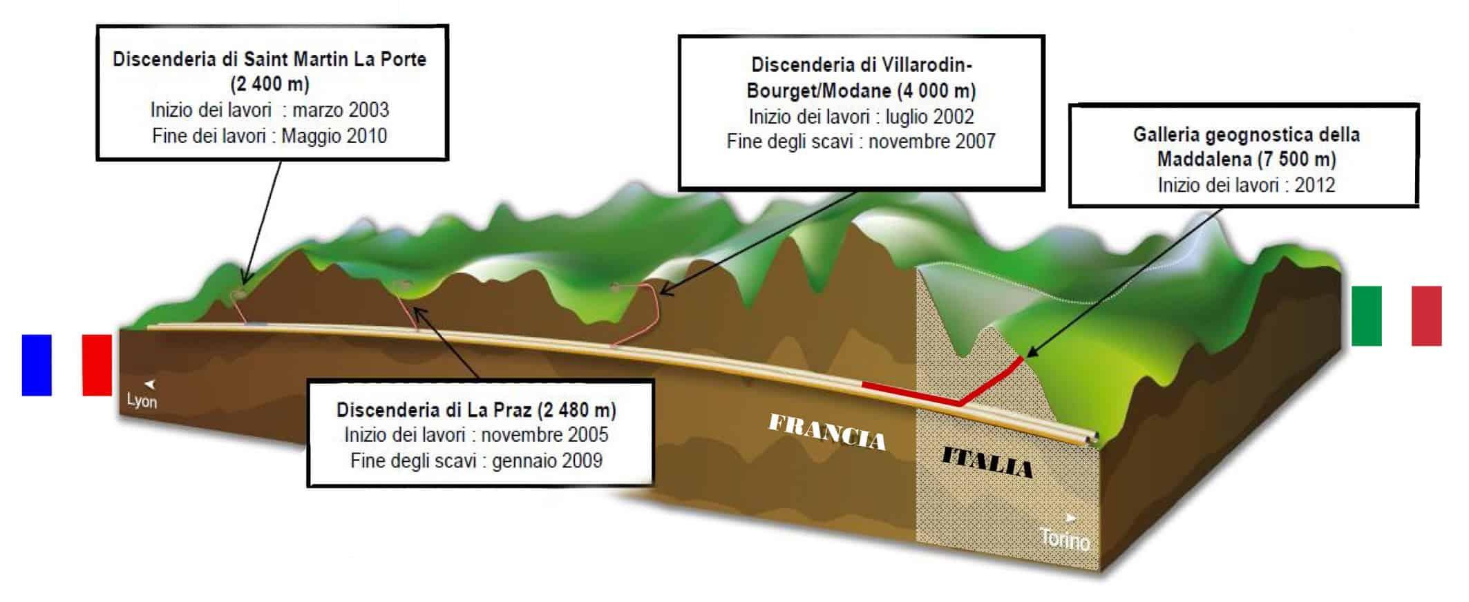 Tre discenderie in Francia e una sola in Italia: il tunnel di base si sviluppa per 3/4 in territorio francese e solo per 1/4 in Italia