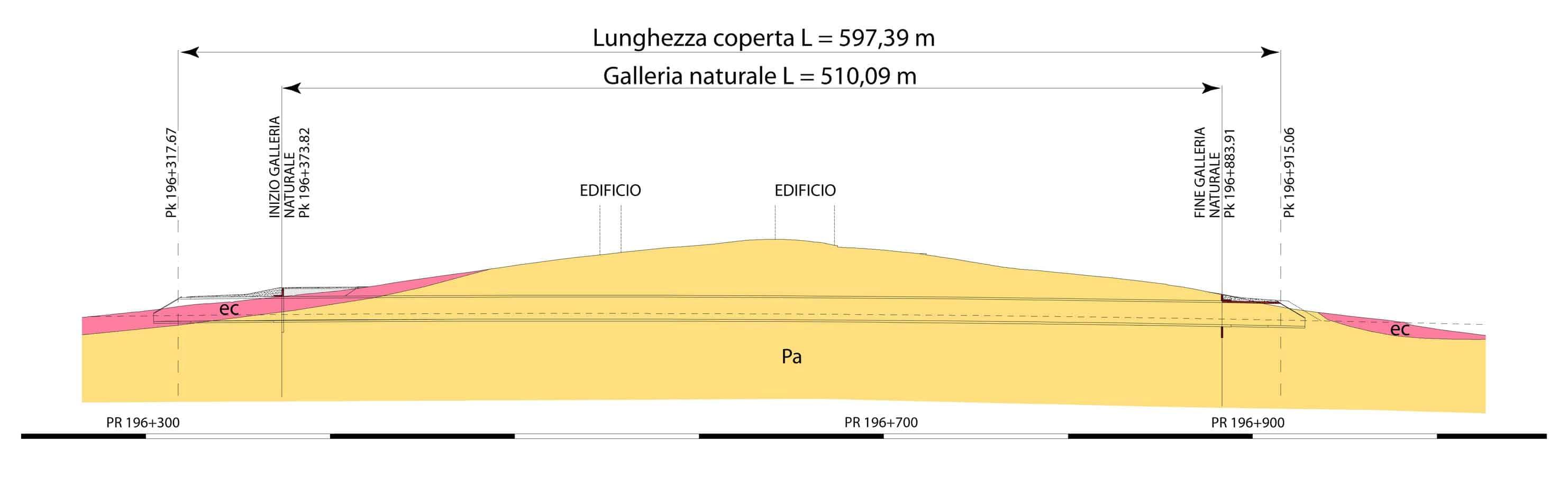 Il profilo geologico di Progetto Esecutivo