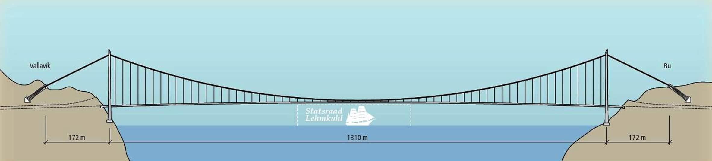 Il profilo longitudinale dell'Hardangerbrua