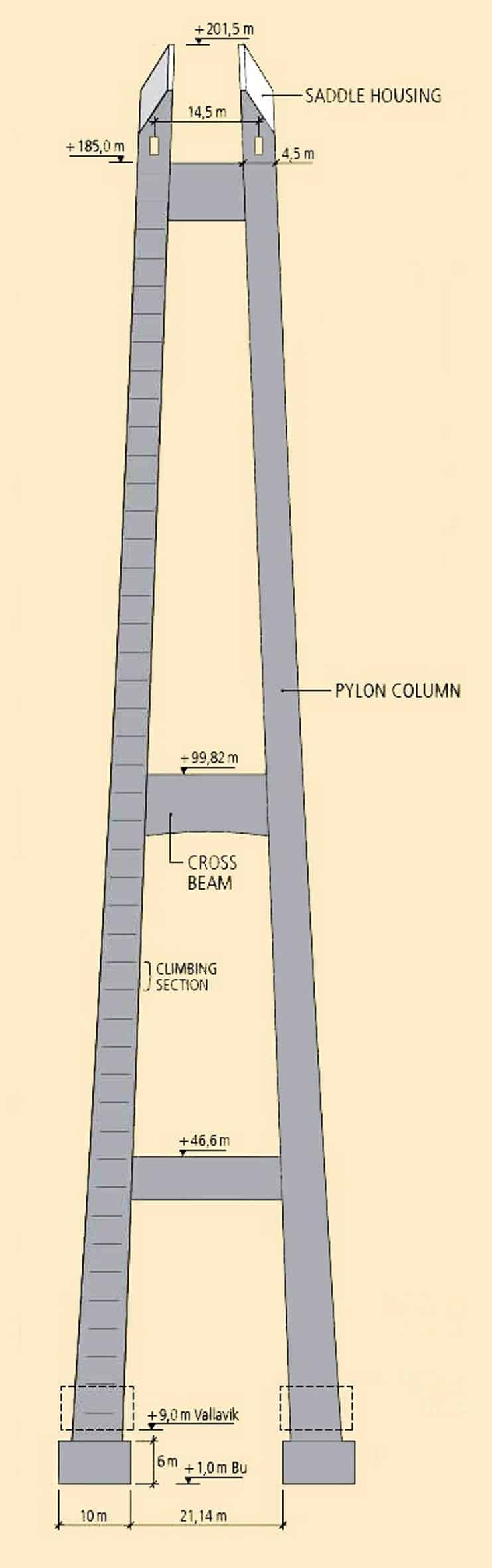 I piloni raggiungono un'altezza di 201,5 m