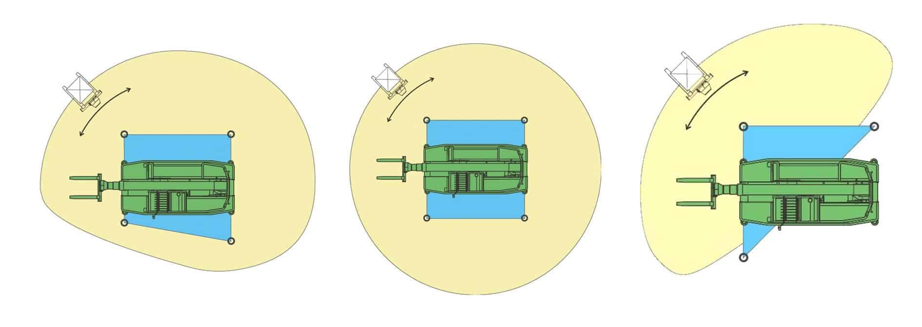 Il sistema Mcss consente di stabilizzare la macchina secondo lo spazio a disposizione e di monitorare dinamicamente la sicurezza, in base al diagramma di carico