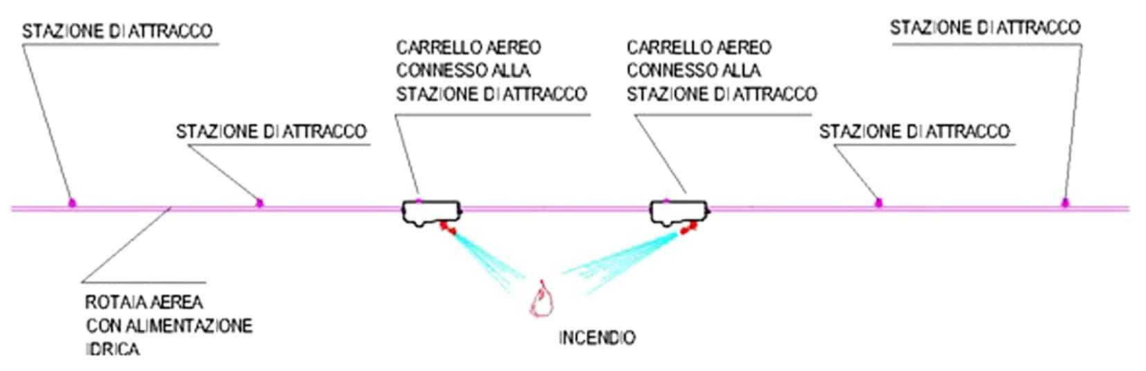 Lo schema dell'impianto di spegnimento in galleria che interviene in meno di 5 minuti