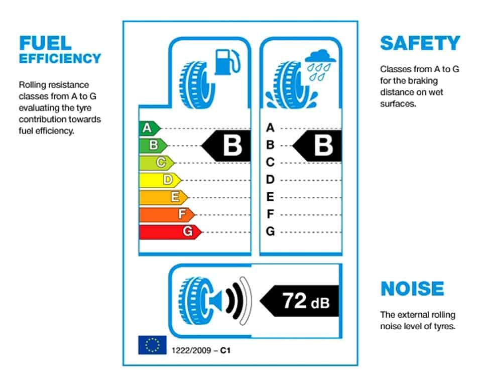 Lo schema e i contenuti dell'etichetta europea