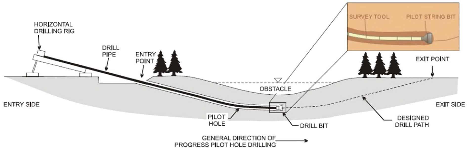 La rappresentazione grafica dell'esecuzione del foro pilota