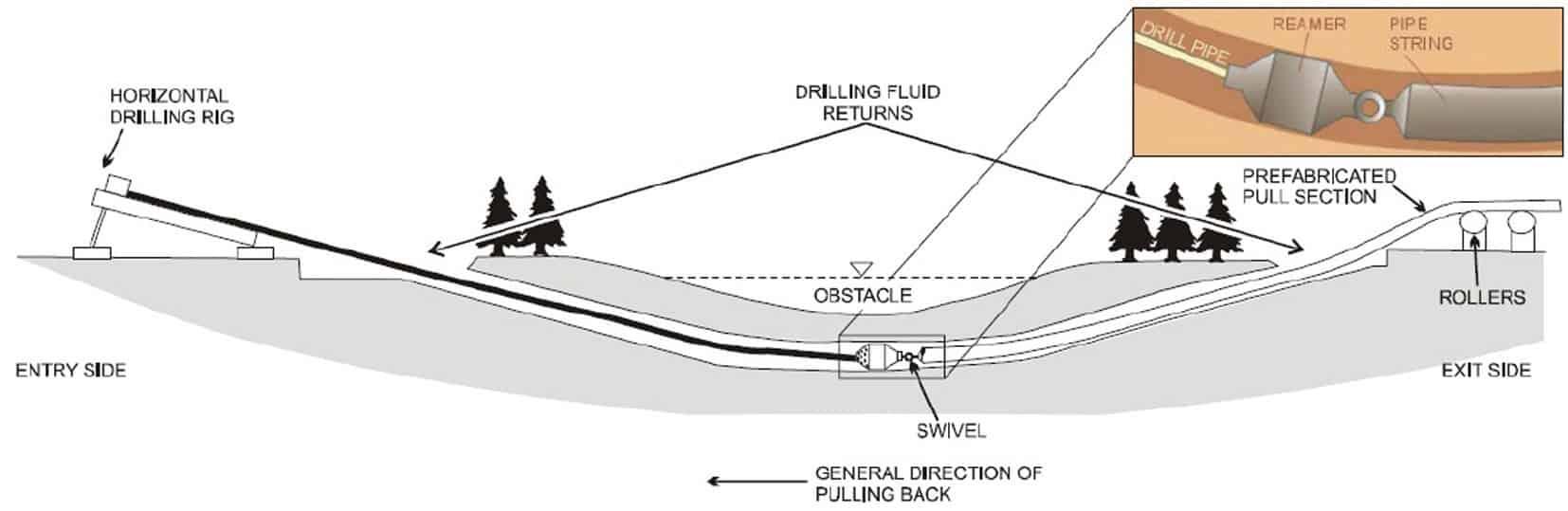 La rappresentazione grafica della fase di varo della condotta