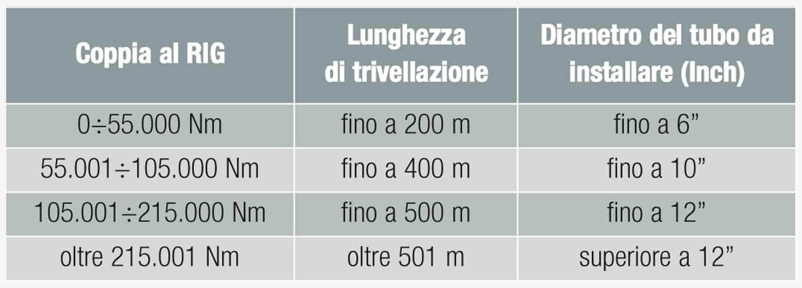 I valori tipici della lunghezza di trivellazione/diametro installabile in funzione della potenza del Rig