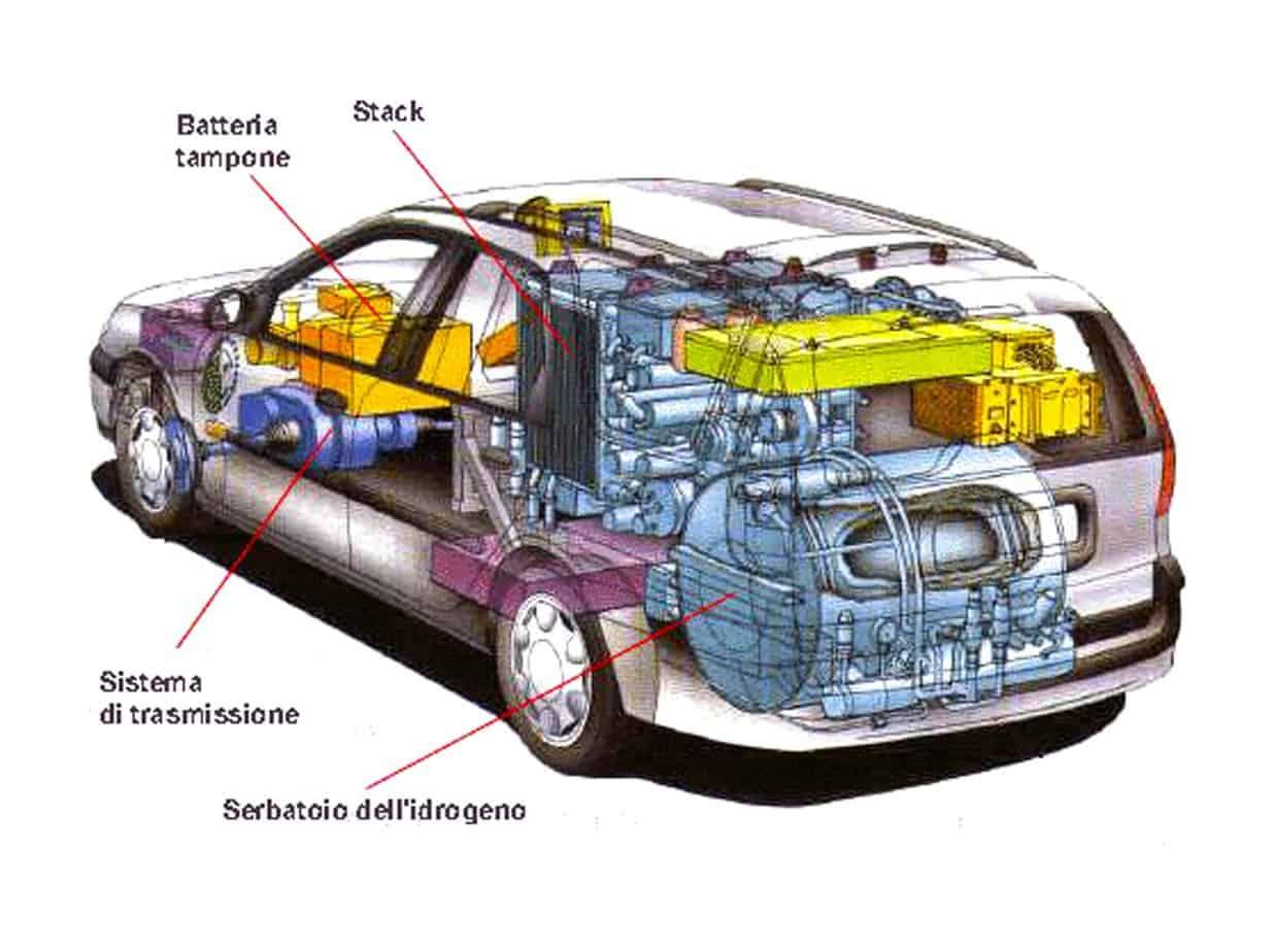 L'impianto di produzione portato a regime produrrà 240 normal m3 di idrogeno all'ora per un totale annuo di oltre 2 milioni di m3 di combustibile pulito