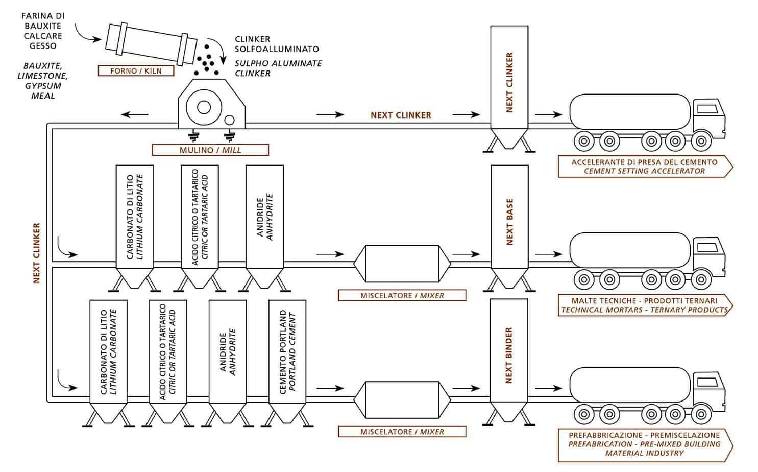 Il processo produttivo delle formulazioni Next