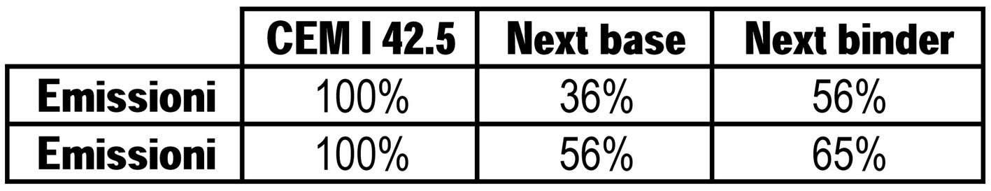 La tabella consente di confrontare i valori medi delle emissioni di CO2 in termini di tonnellate di CO2 su tonnellate di cementi Portland e di alcune formulazioni Next. I valori sono espressi come percentuali rispetto al cemento Portland
