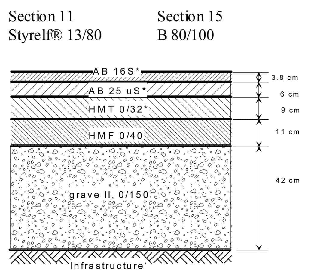 La struttura e la fondazione dell'autostrada (test e sezione complementare). Con AB 16S, AB 25 uS, HMT 0/32, HMF 0/40 si intendono asfalti realizzati in accordo alle vecchie Norme Svizzere vigenti nel periodo della realizzazione dell'opera