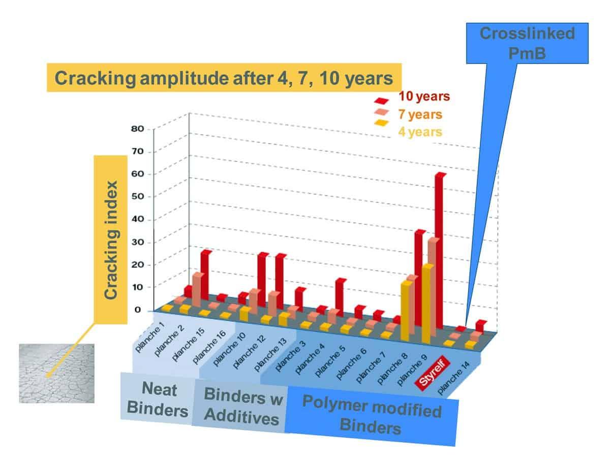 L'ampiezza delle fessure delle differenti sezioni dopo quattro, sette e dieci anni